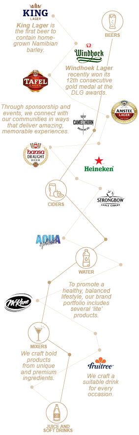 NBL brands cluster