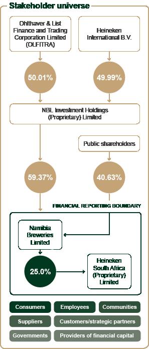 NBL stakeholder universe